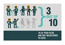 3 out of 10 18-24 year olds are not registered to vote